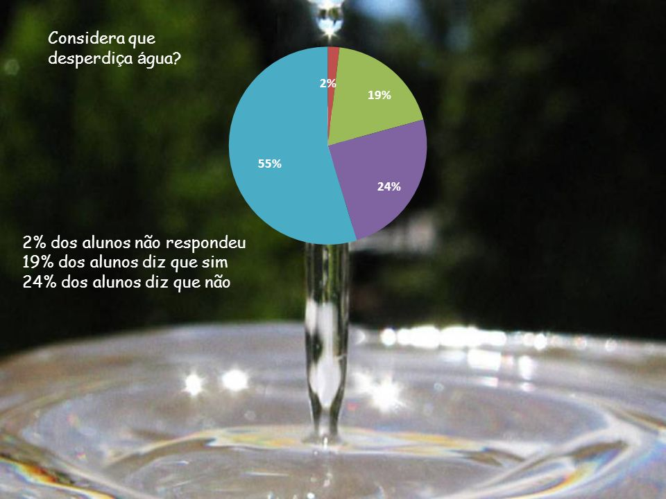 Considera que desperdiça água