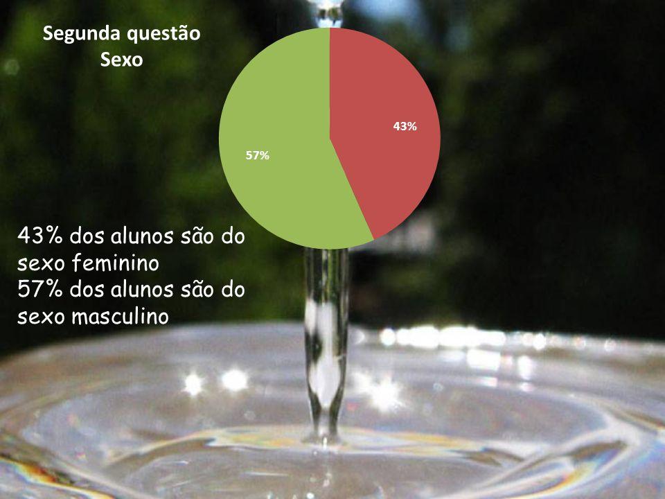 Segunda questão Sexo 43% dos alunos são do sexo feminino 57% dos alunos são do sexo masculino