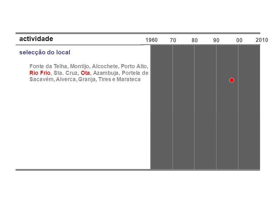 actividade selecção do local 1960 70 80 90 00 2010