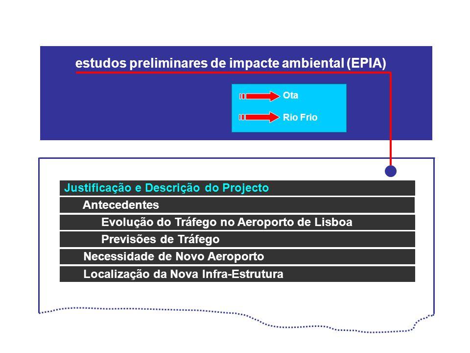 estudos preliminares de impacte ambiental (EPIA)