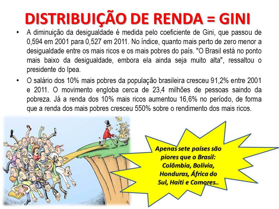 DISTRIBUIÇÃO DE RENDA = GINI