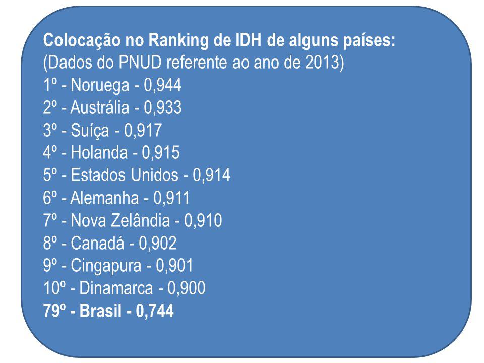 Colocação no Ranking de IDH de alguns países: (Dados do PNUD referente ao ano de 2013)
