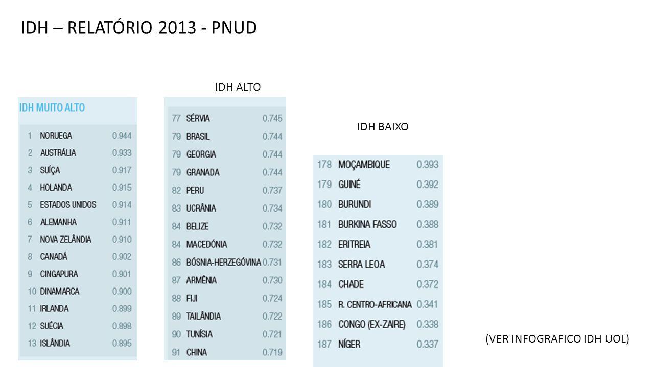 IDH – RELATÓRIO 2013 - PNUD IDH ALTO IDH BAIXO