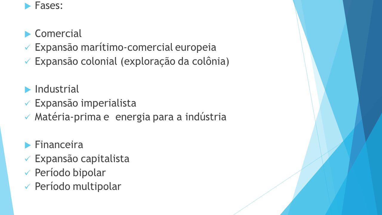 Fases: Comercial. Expansão marítimo-comercial europeia. Expansão colonial (exploração da colônia)