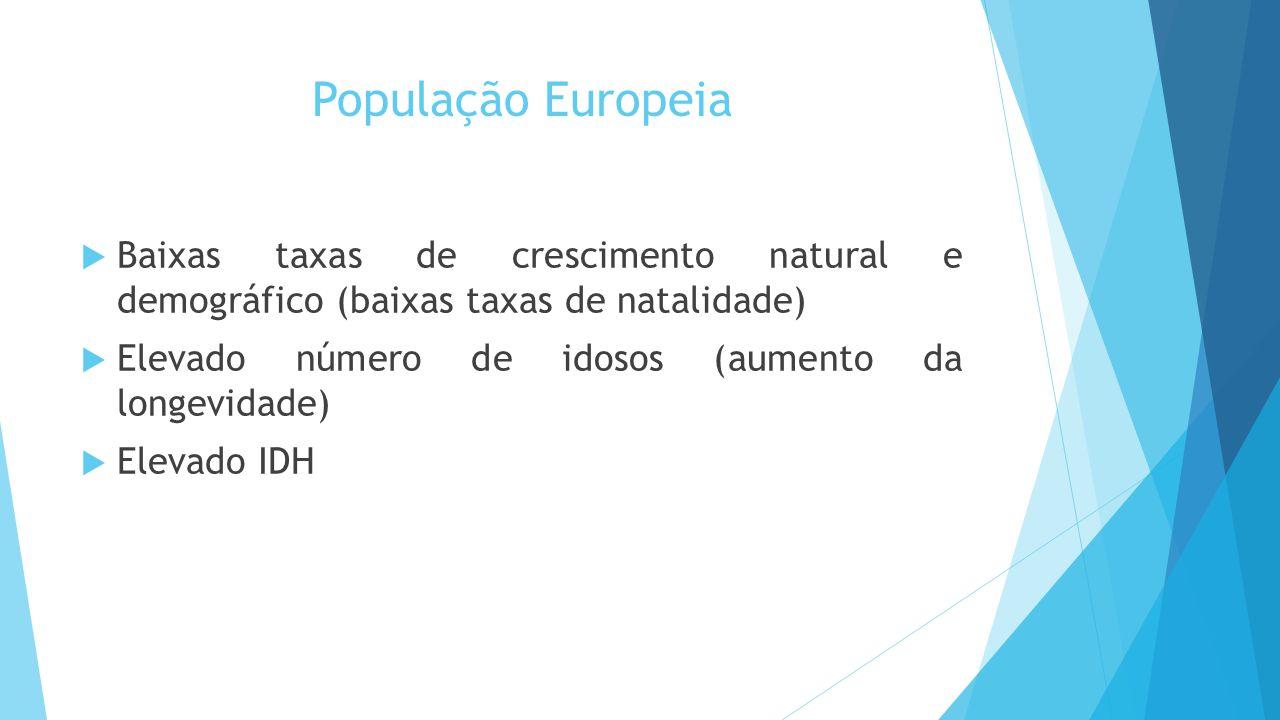 População Europeia Baixas taxas de crescimento natural e demográfico (baixas taxas de natalidade)