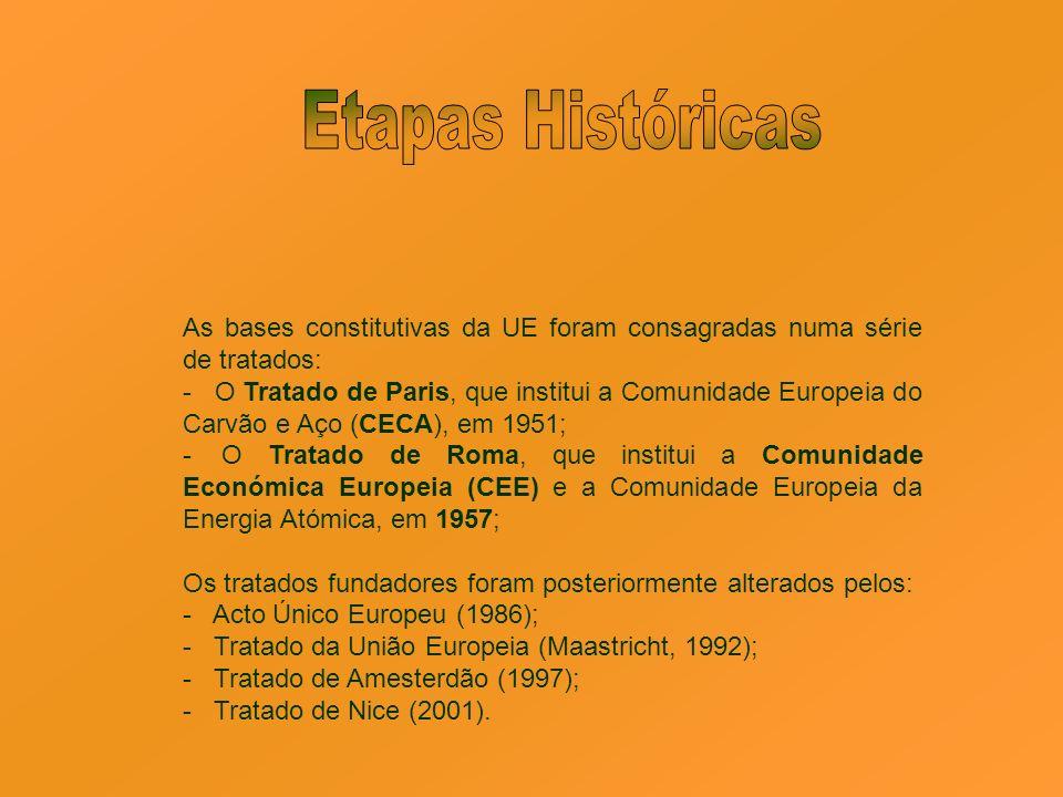 Etapas Históricas As bases constitutivas da UE foram consagradas numa série de tratados: