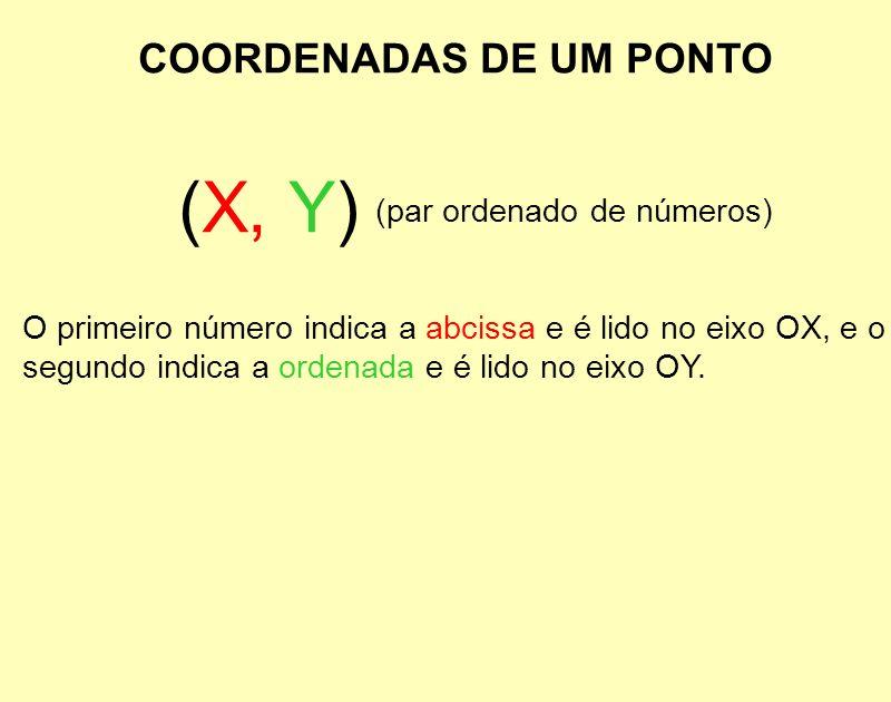 (X, Y) COORDENADAS DE UM PONTO (par ordenado de números)