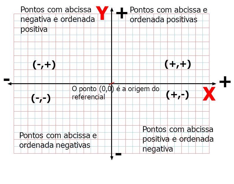 Y X + - + - (-,+) (+,+) (+,-) (-,-)