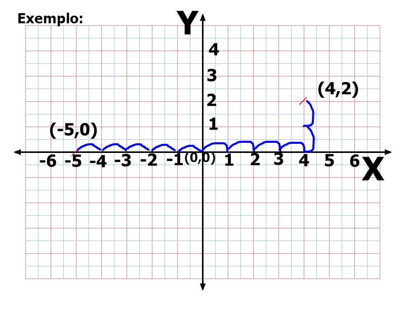 Y Exemplo: 4 3 (4,2) 2 1 (-5,0) -6 -5 -4 -3 -2 -1 (0,0) 1 2 3 4 5 6 X