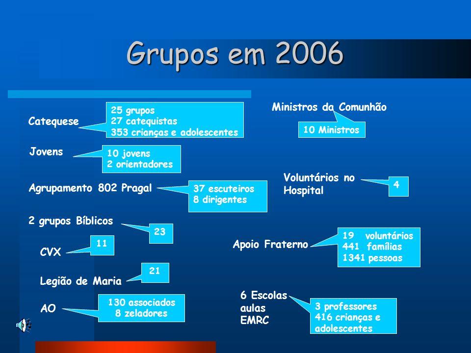 Grupos em 2006 Jovens Ministros da Comunhão Catequese