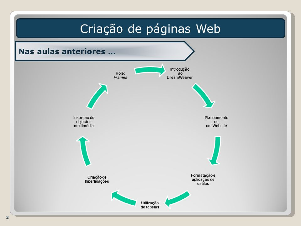Criação de páginas Web Nas aulas anteriores … 2 Introdução DreamWeaver