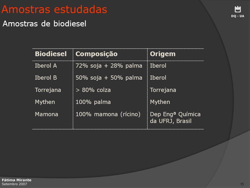 Amostras estudadas Amostras de biodiesel Biodiesel Composição Origem