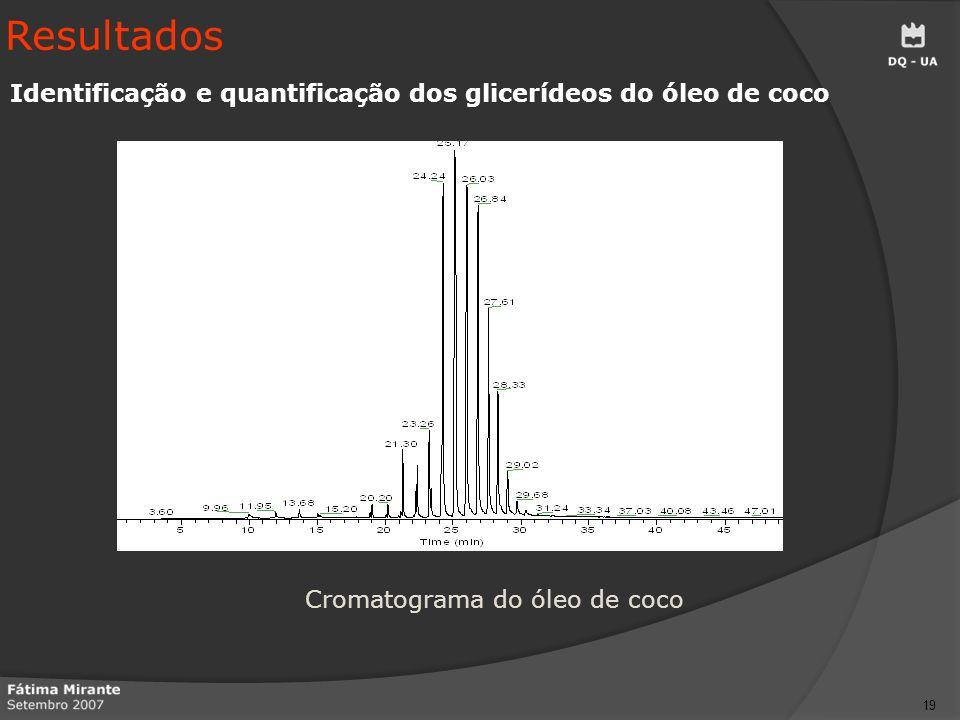 Cromatograma do óleo de coco