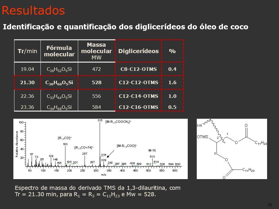 Resultados Identificação e quantificação dos diglicerídeos do óleo de coco. Tr/min. Fórmula molecular.