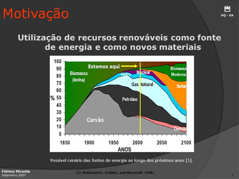 Motivação Utilização de recursos renováveis como fonte de energia e como novos materiais.