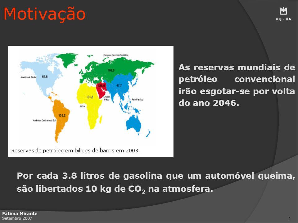 Motivação Reservas de petróleo em biliões de barris em 2003. As reservas mundiais de petróleo convencional irão esgotar-se por volta do ano 2046.