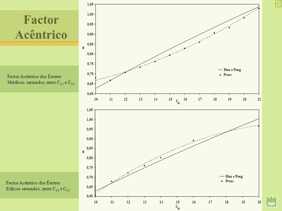 Factor Acêntrico Factor Acêntrico dos Ésteres