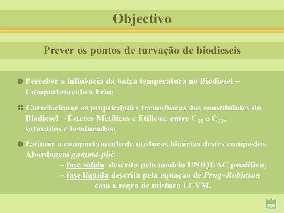 Prever os pontos de turvação de biodieseis