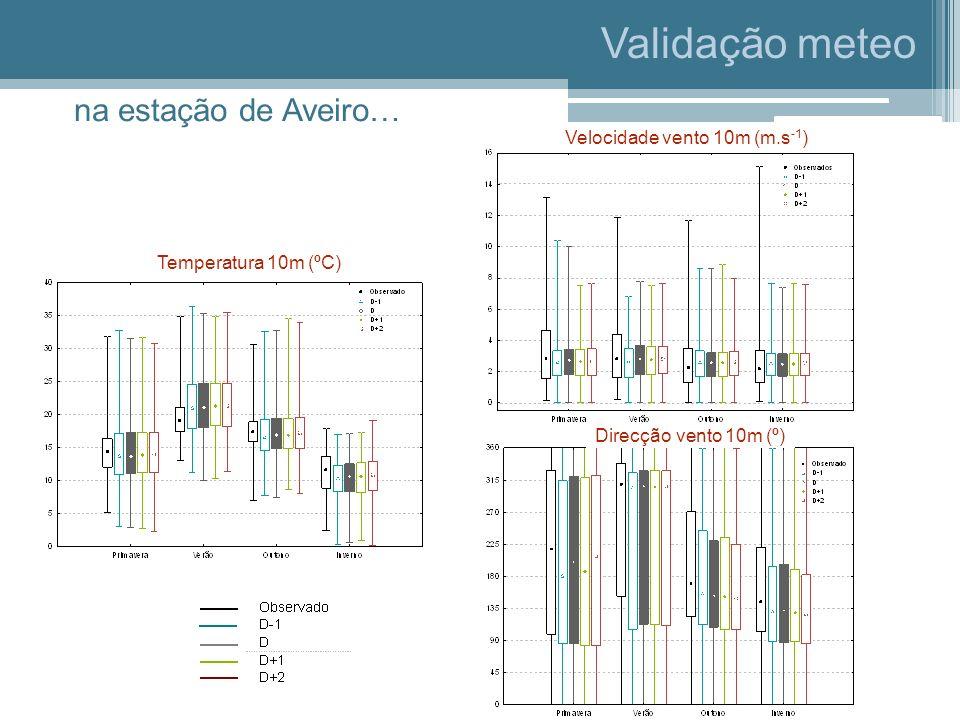 Validação meteo na estação de Aveiro… Velocidade vento 10m (m.s-1)