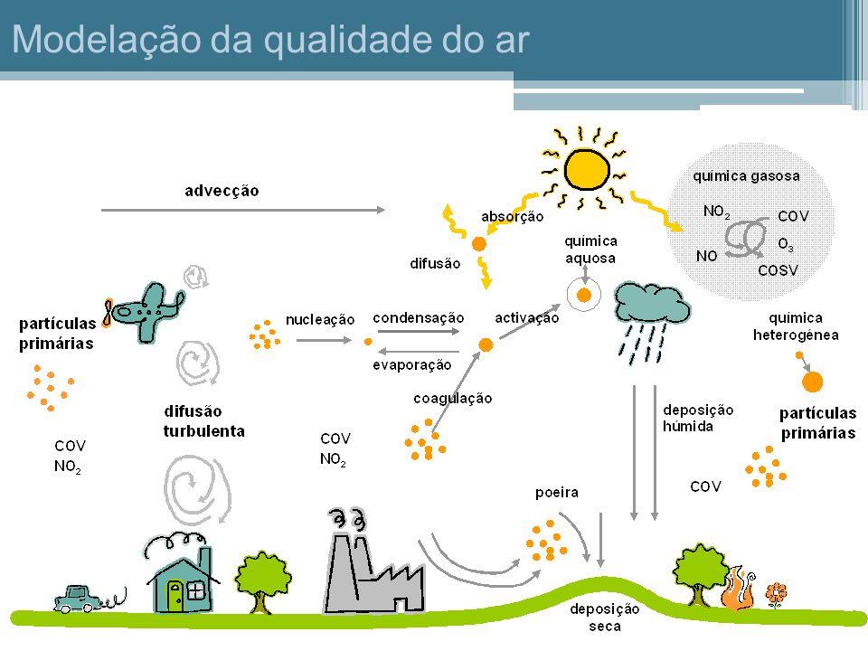 Modelação da qualidade do ar