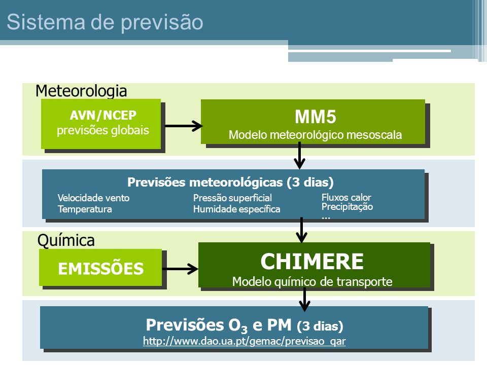 Sistema de previsão CHIMERE MM5 Meteorologia Química EMISSÕES