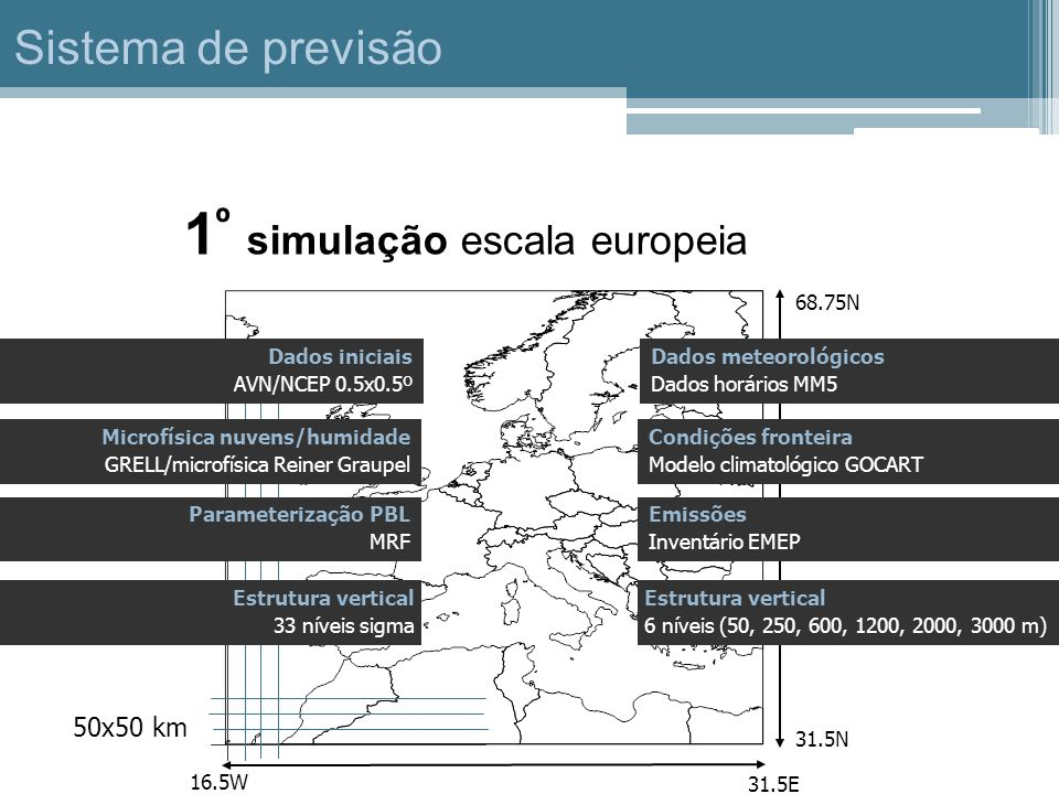1º simulação escala europeia
