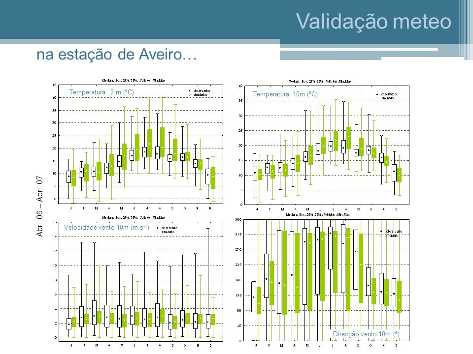 Validação meteo na estação de Aveiro… Abril 06 – Abril 07