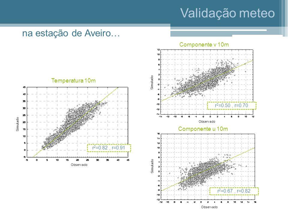 Validação meteo na estação de Aveiro… Componente v 10m Temperatura 10m
