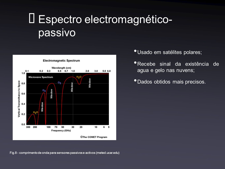 Espectro electromagnético- passivo