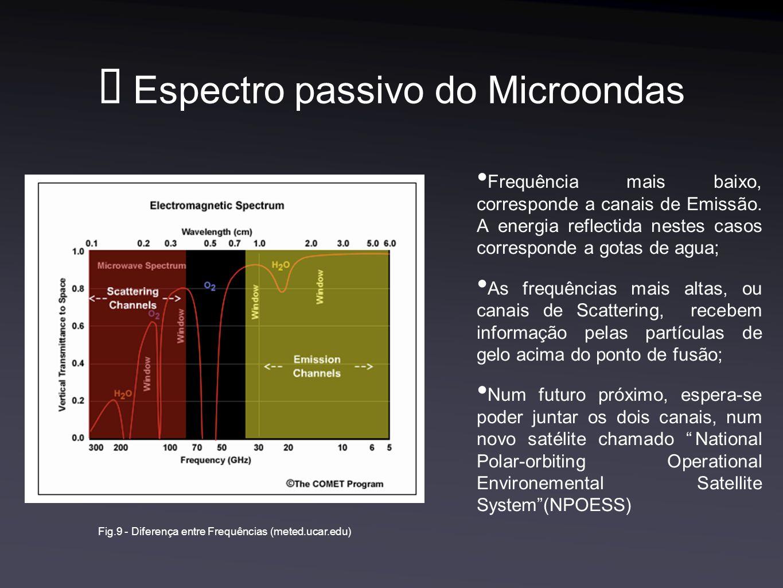 Espectro passivo do Microondas