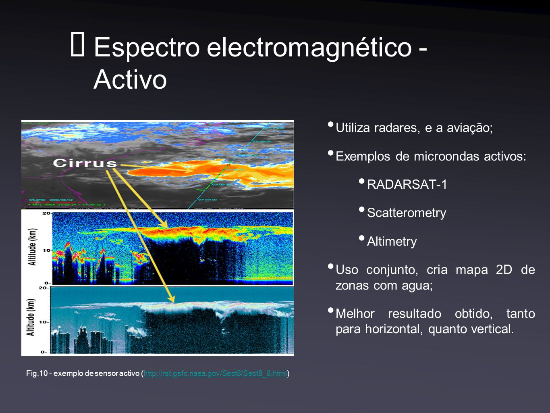 Espectro electromagnético - Activo
