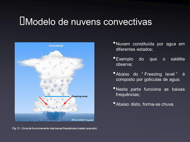 Modelo de nuvens convectivas