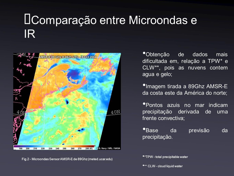Comparação entre Microondas e IR