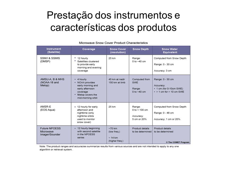 Prestação dos instrumentos e características dos produtos