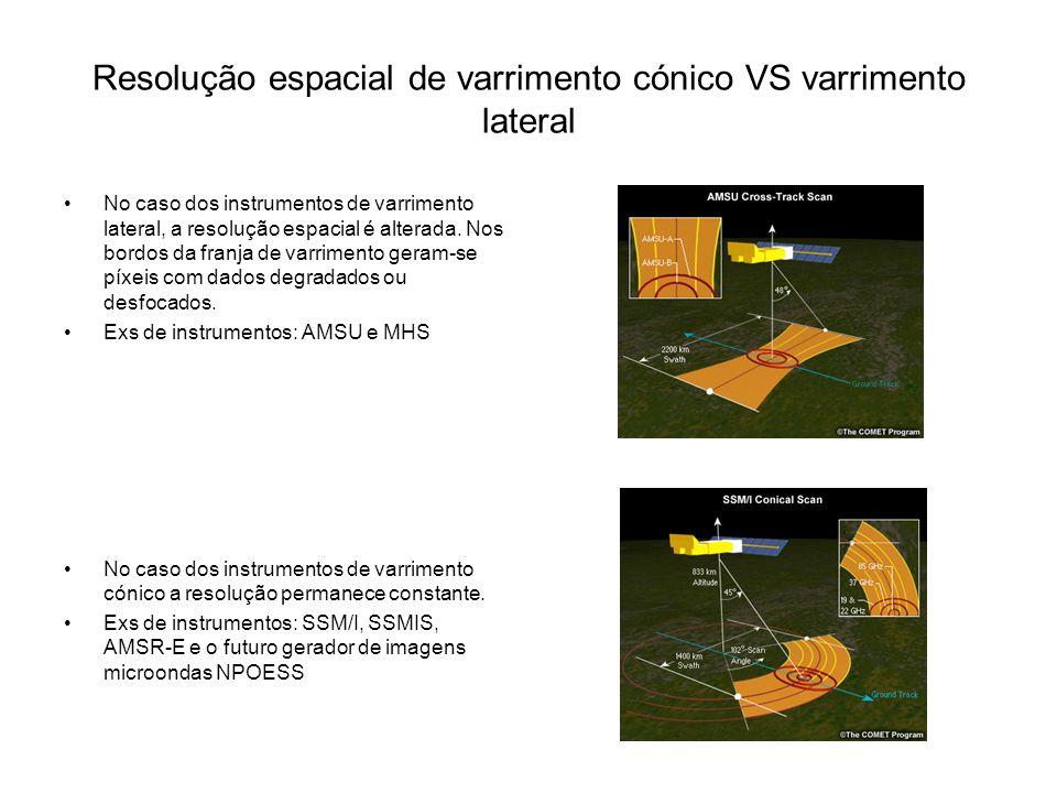 Resolução espacial de varrimento cónico VS varrimento lateral