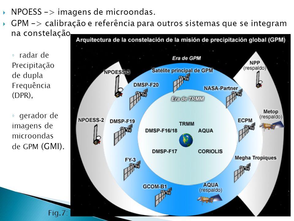 NPOESS -> imagens de microondas.