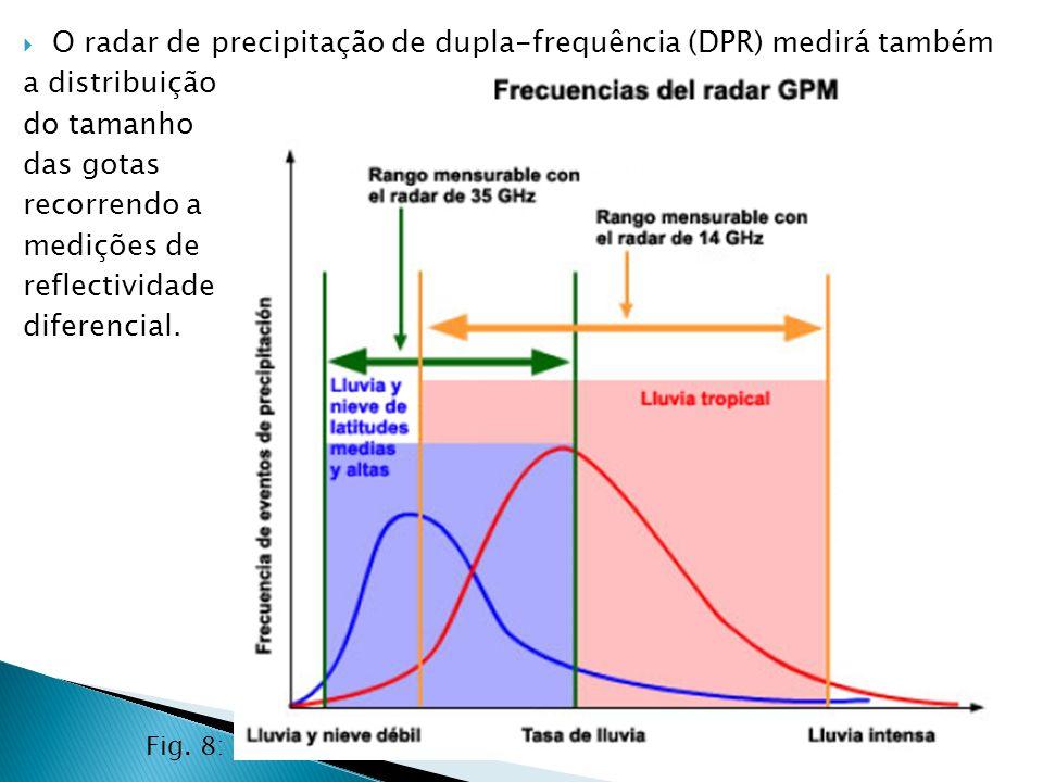 O radar de precipitação de dupla-frequência (DPR) medirá também