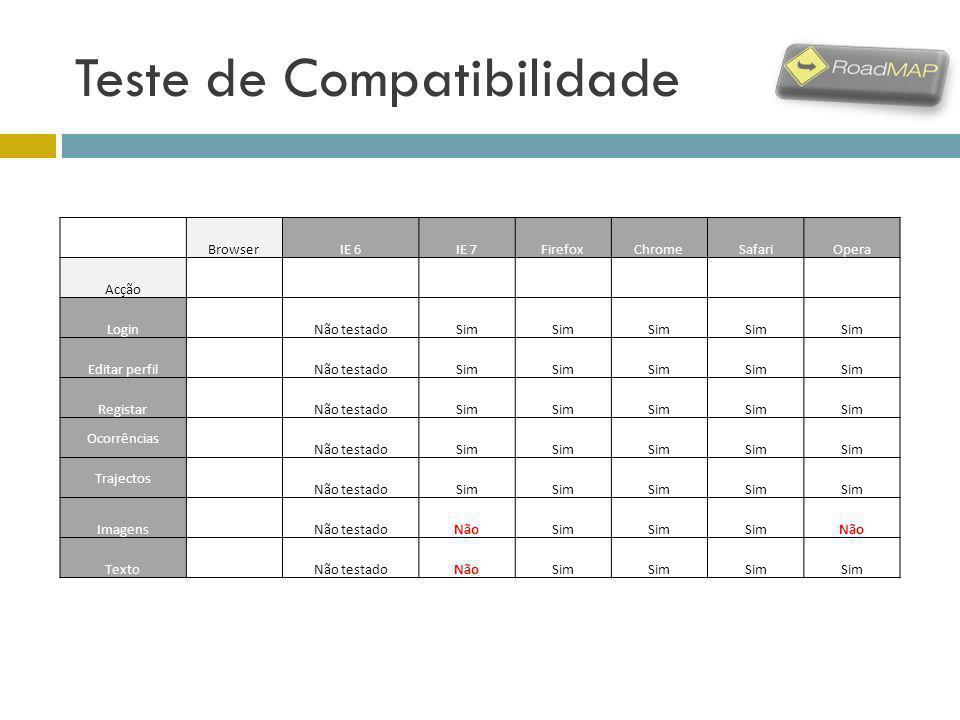 Teste de Compatibilidade