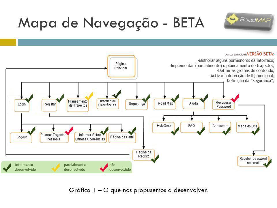Mapa de Navegação - BETA