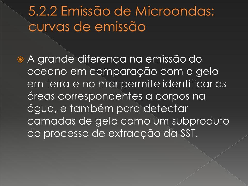 5.2.2 Emissão de Microondas: curvas de emissão