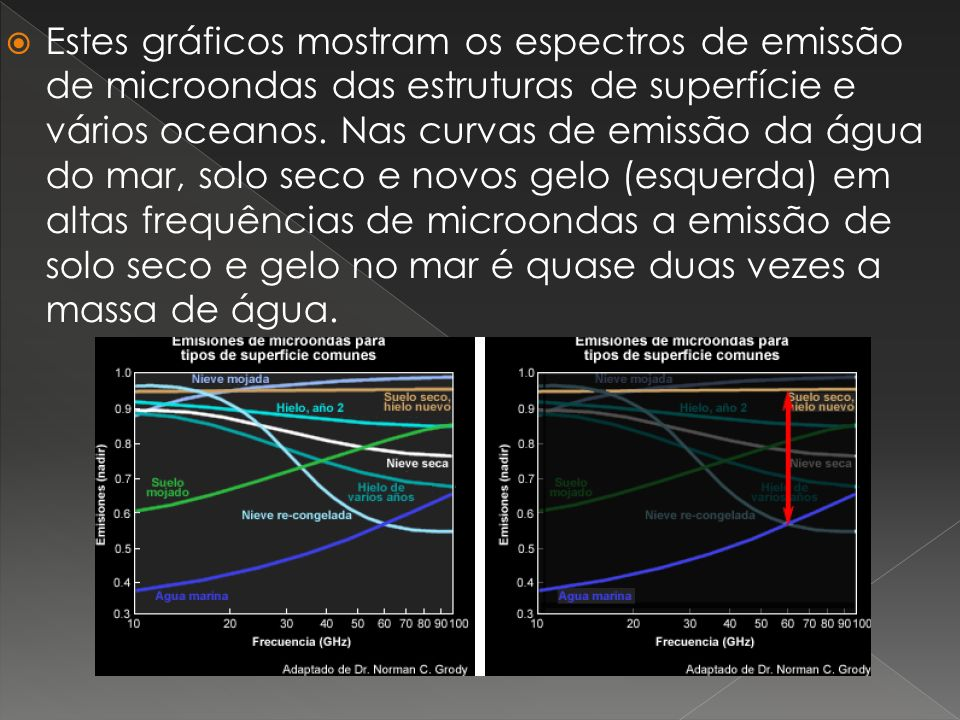 Estes gráficos mostram os espectros de emissão de microondas das estruturas de superfície e vários oceanos.