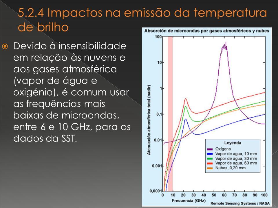 5.2.4 Impactos na emissão da temperatura de brilho