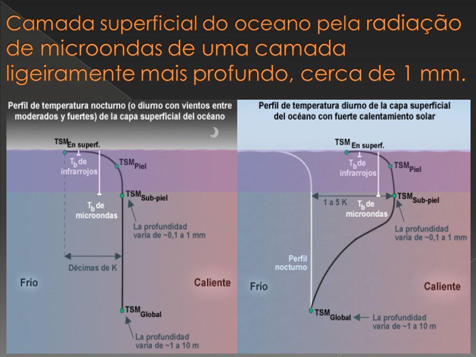 Camada superficial do oceano pela radiação de microondas de uma camada ligeiramente mais profundo, cerca de 1 mm.