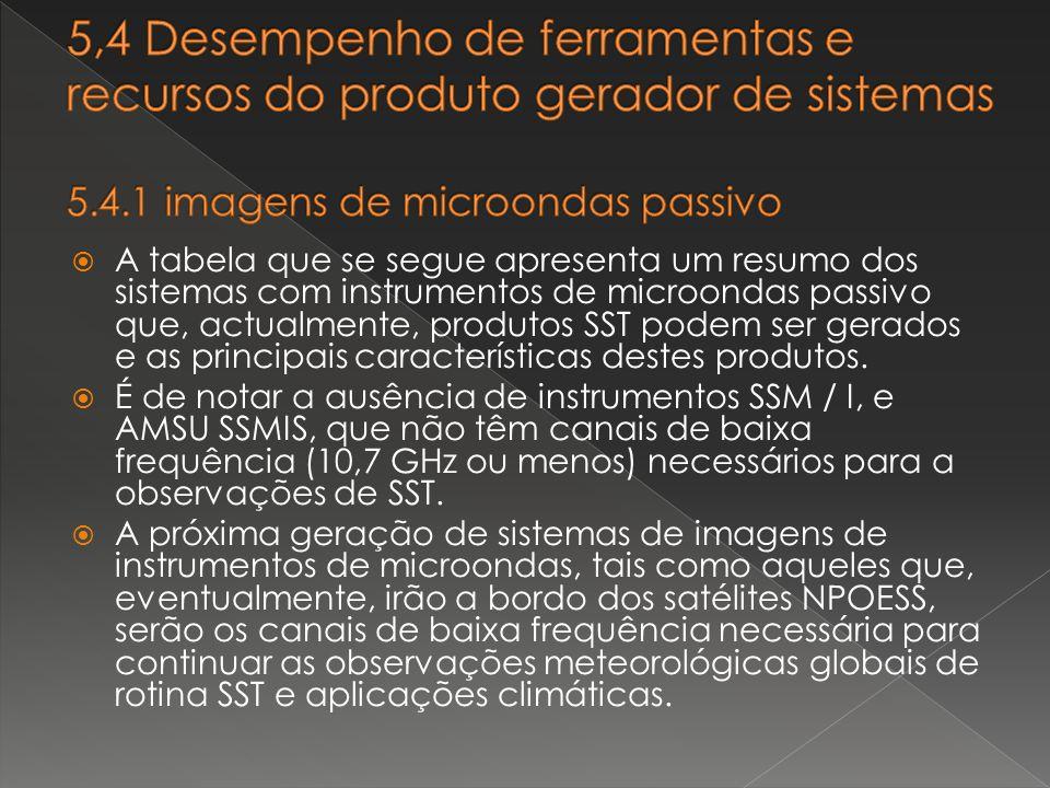 5,4 Desempenho de ferramentas e recursos do produto gerador de sistemas 5.4.1 imagens de microondas passivo