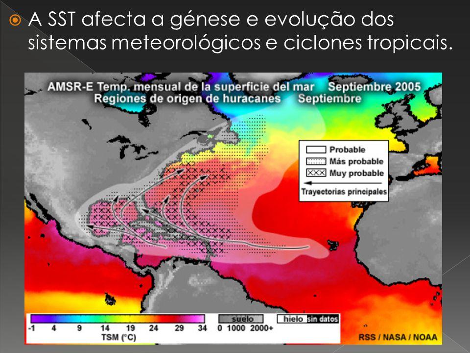 A SST afecta a génese e evolução dos sistemas meteorológicos e ciclones tropicais.