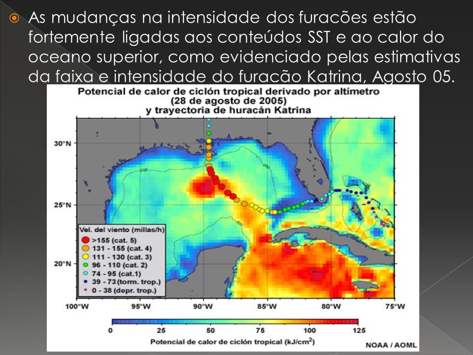 As mudanças na intensidade dos furacões estão fortemente ligadas aos conteúdos SST e ao calor do oceano superior, como evidenciado pelas estimativas da faixa e intensidade do furacão Katrina, Agosto 05.