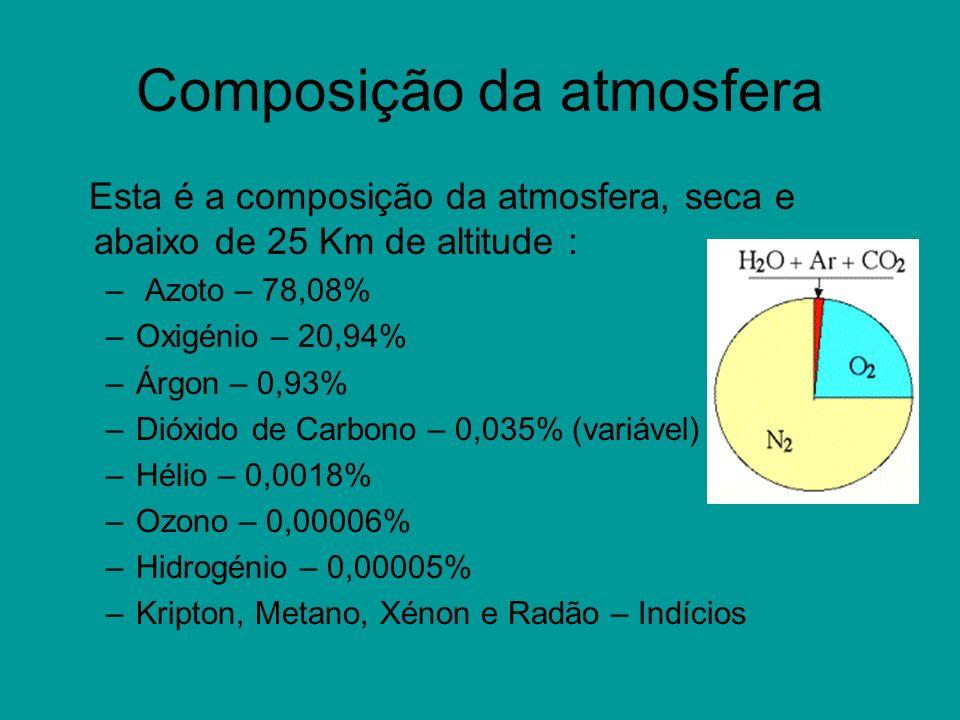 Composição da atmosfera