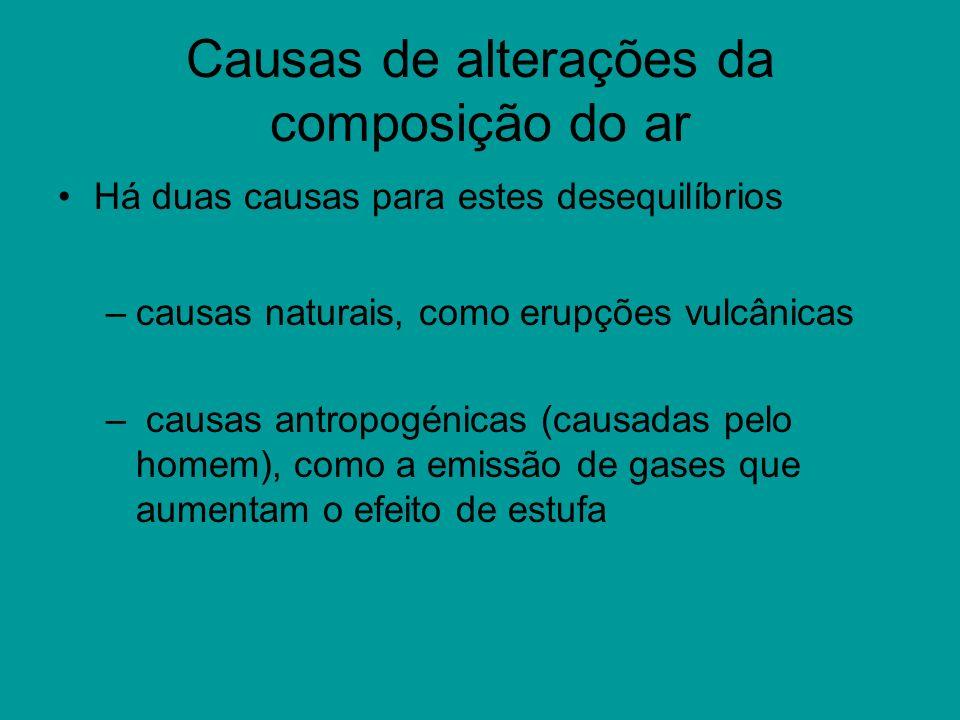Causas de alterações da composição do ar