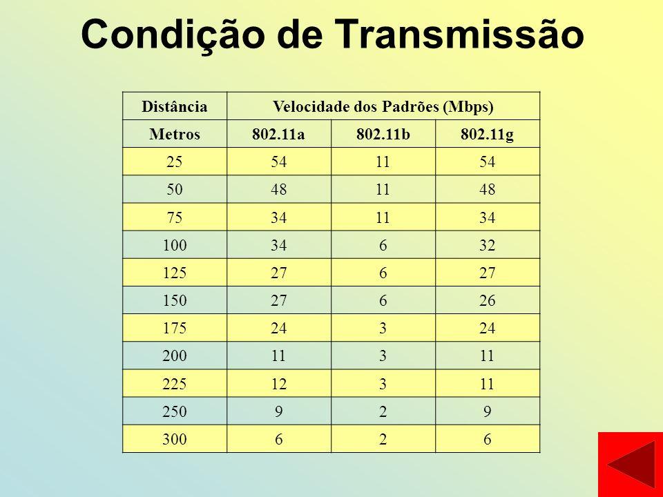 Condição de Transmissão