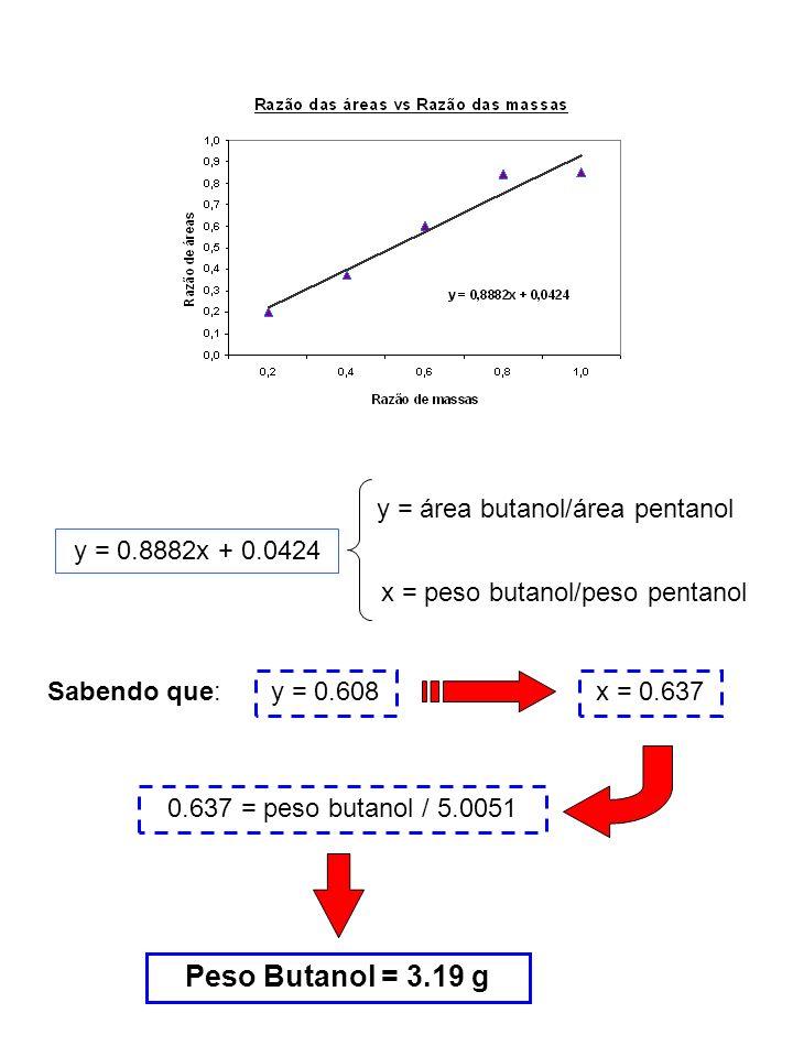 Peso Butanol = 3.19 g y = área butanol/área pentanol